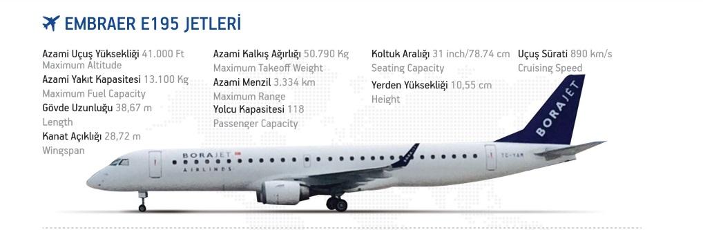 هواپیمای E195 ایرلاین بورا جت